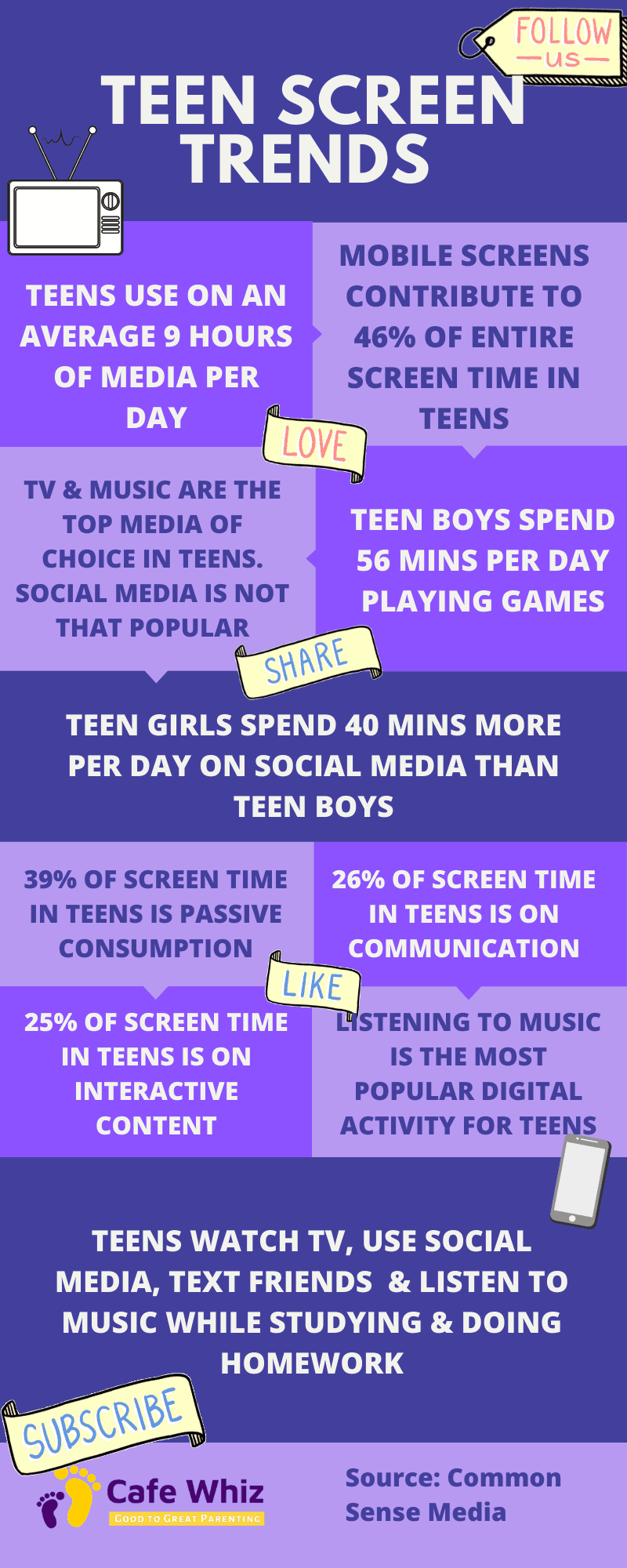 what is appropriate screen time for teens